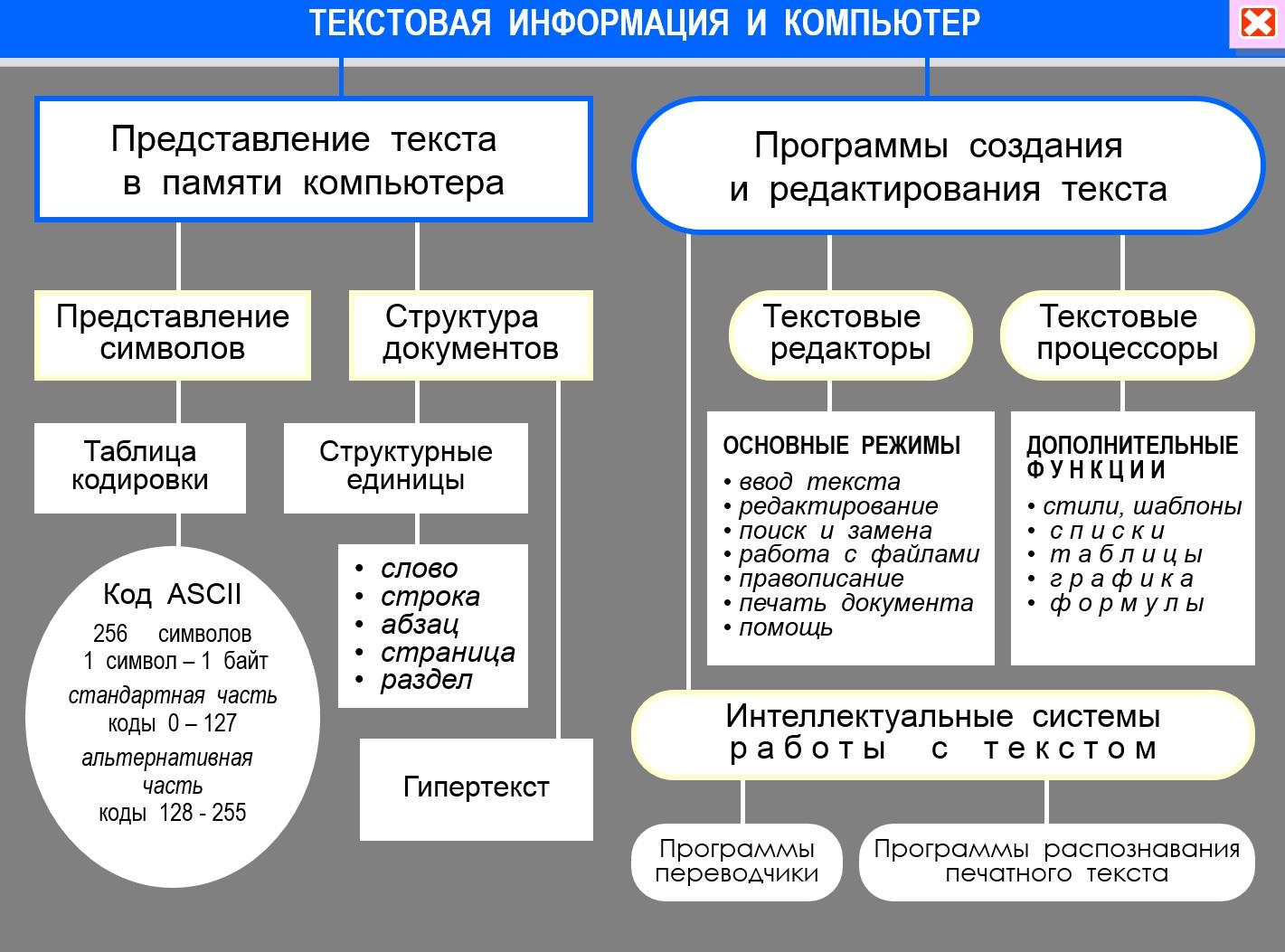 Рисунок схемы диаграммы позволяют представлять информацию 8 букв